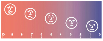 Pain scale from 0 to 10. 0 shows happy face. Four more faces looking more and more unhappy go from 3 to 10.