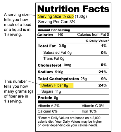 High Nutrient Values In Certain G Foods