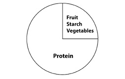 Pie chart showing 3 parts protein to 1 part vegetable, fruit or starch.